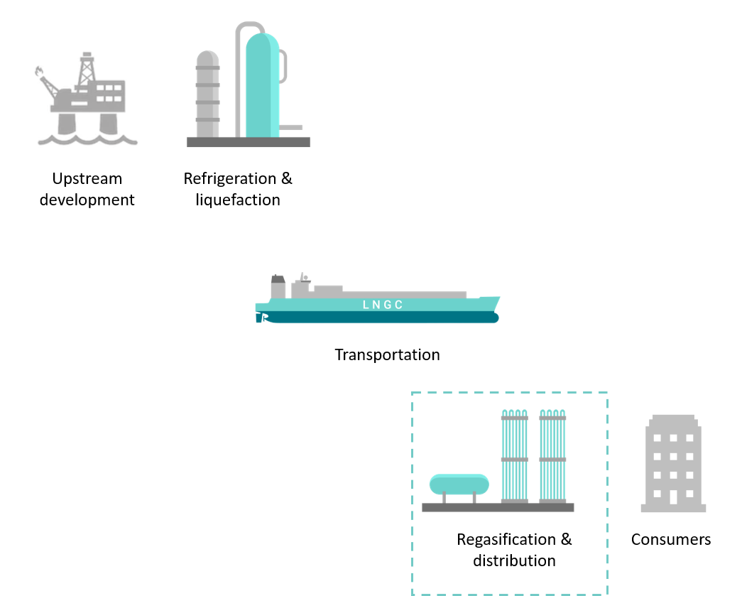 Regasification in the LNG value chain