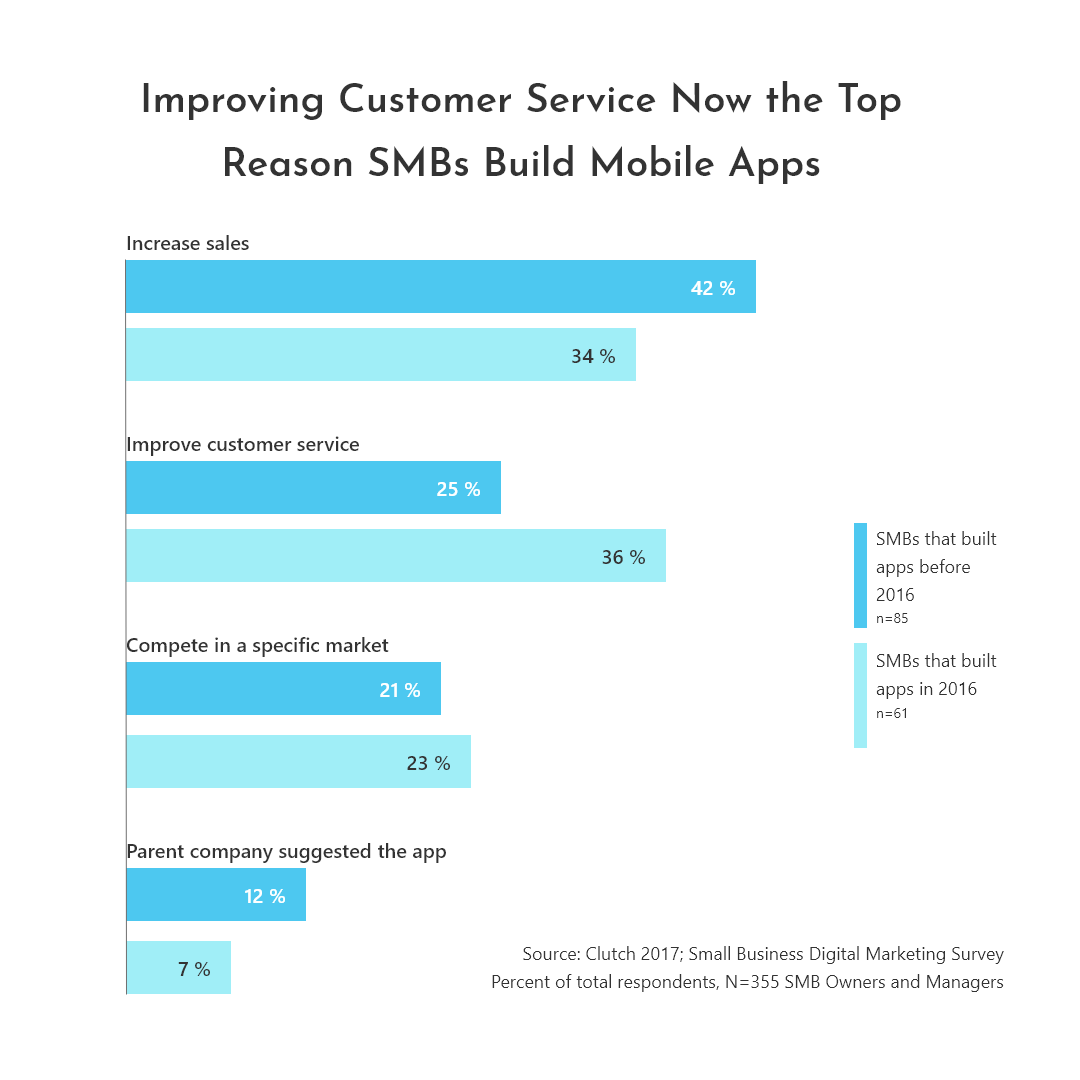 Reasons why SMBs build mobile apps