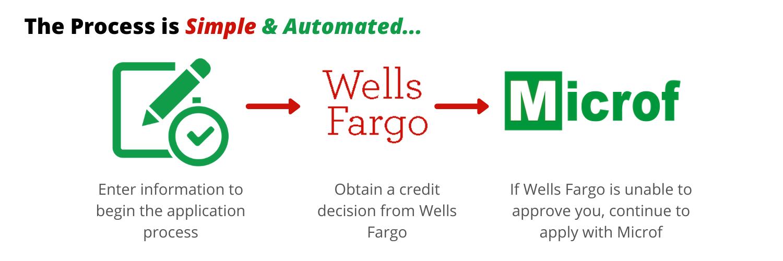 Wells Fargo process
