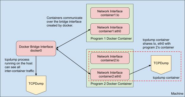 Default Docker Network Setup