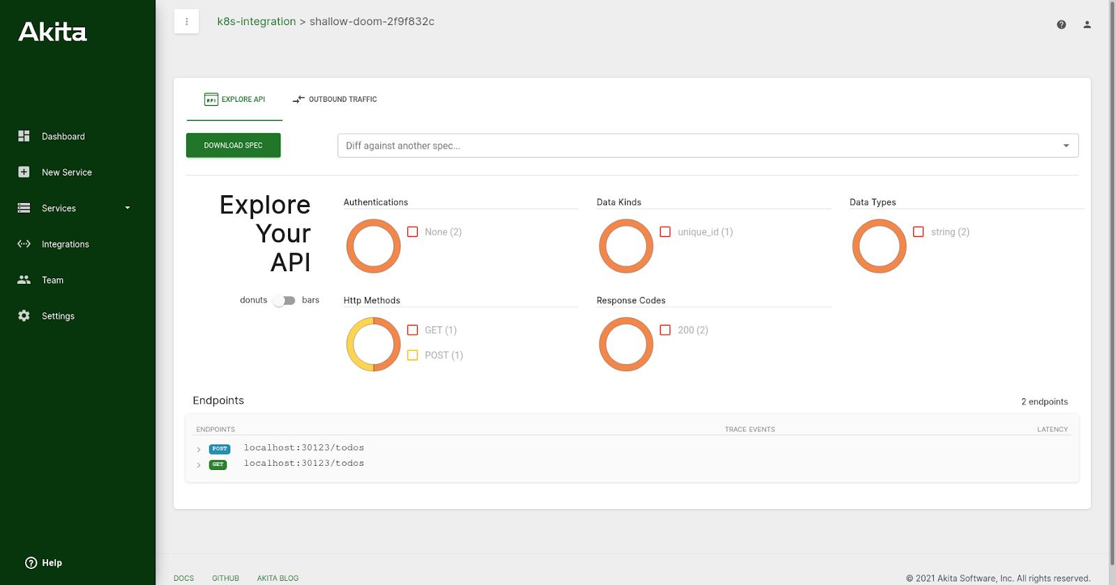 Akita API model visualization