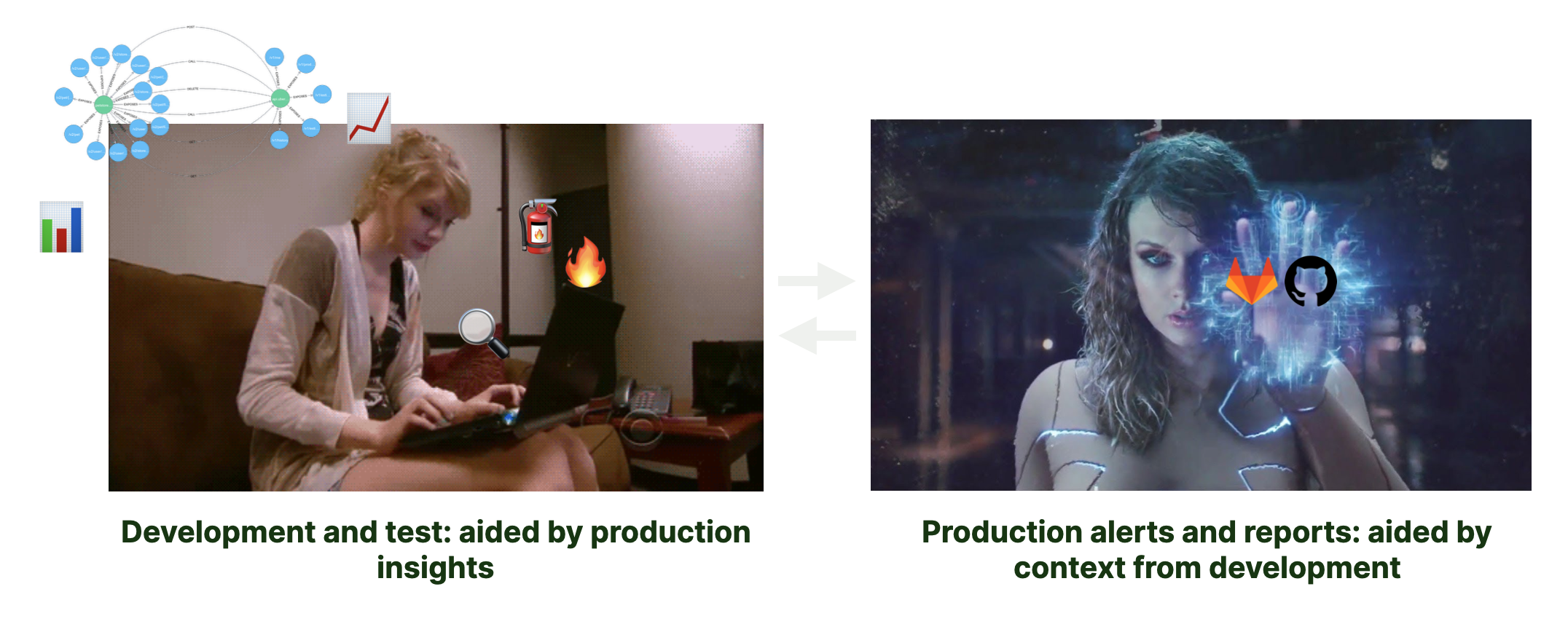 Taylor Swift coding against production