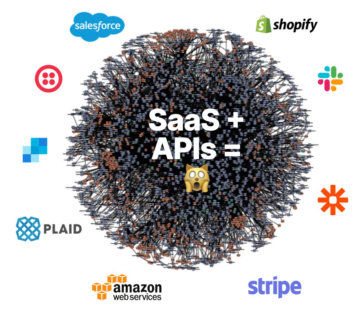 SaaS + APIs make programming hard