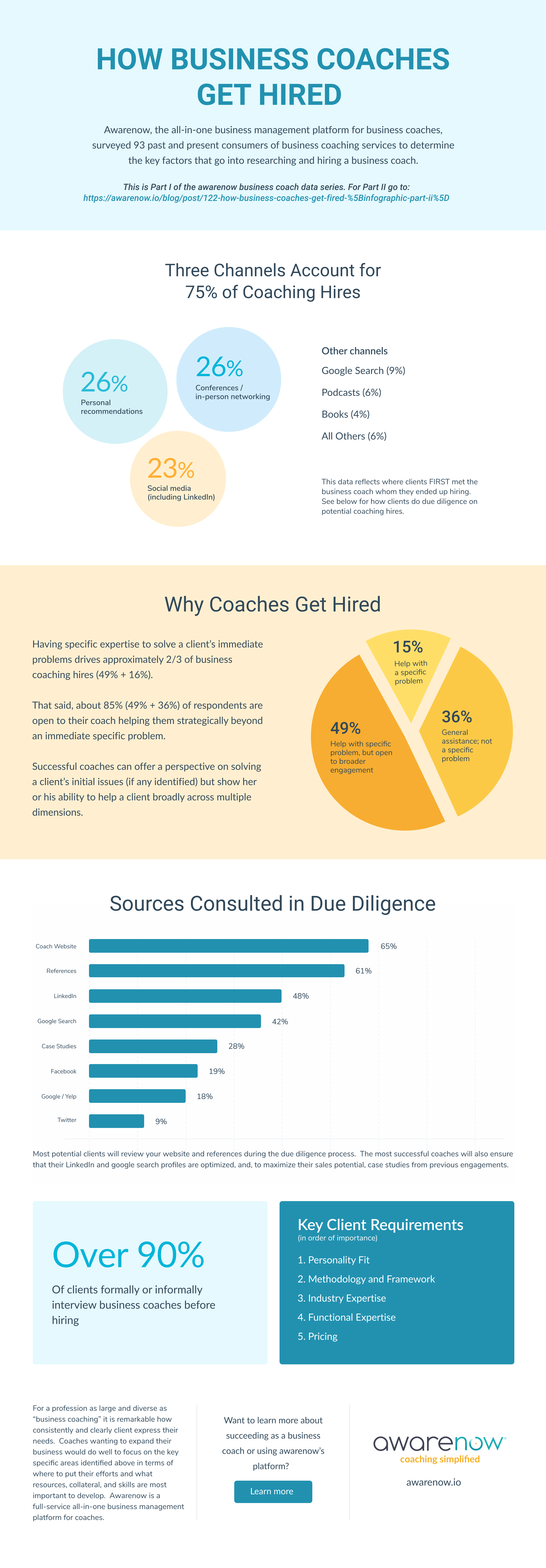 How Business Coaches Get Hired
