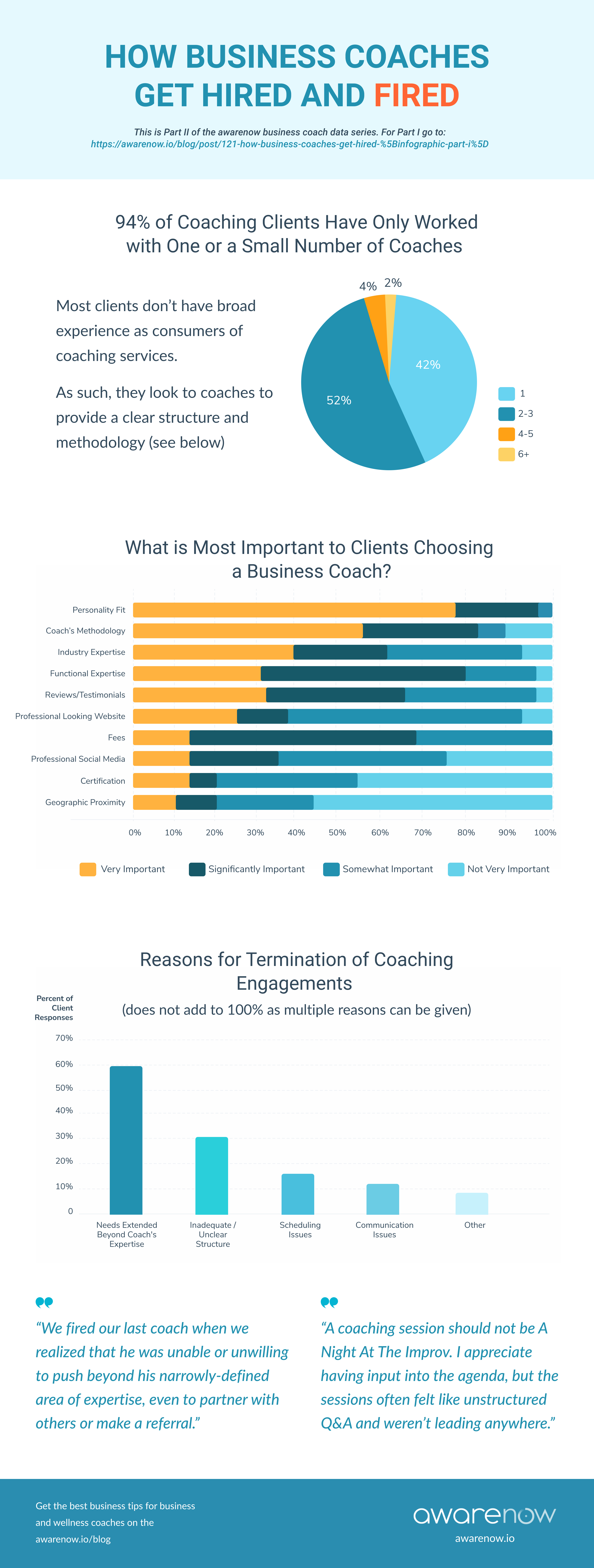 How Business Coaches Get Fired
