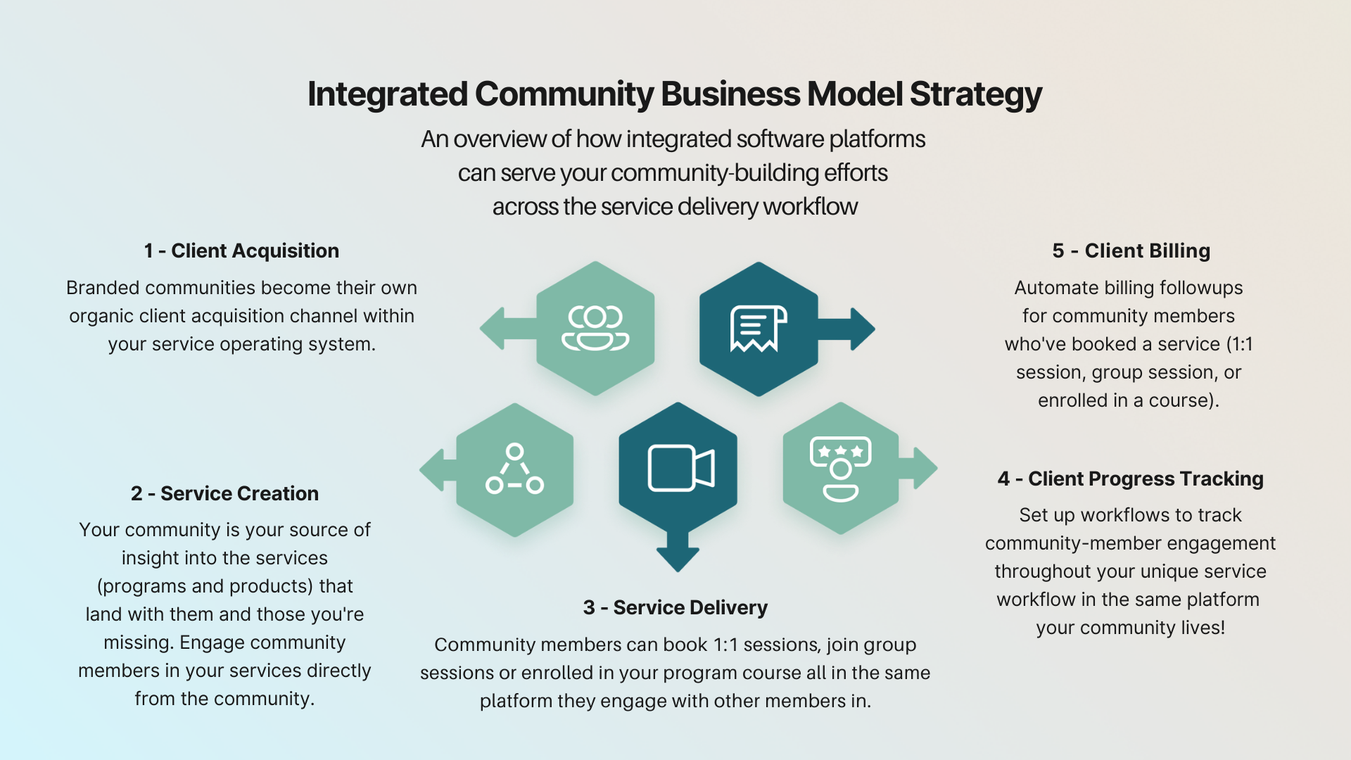 How Integrated service platforms can serve your community strategy across the service workflow | Profi | Community business model strategy