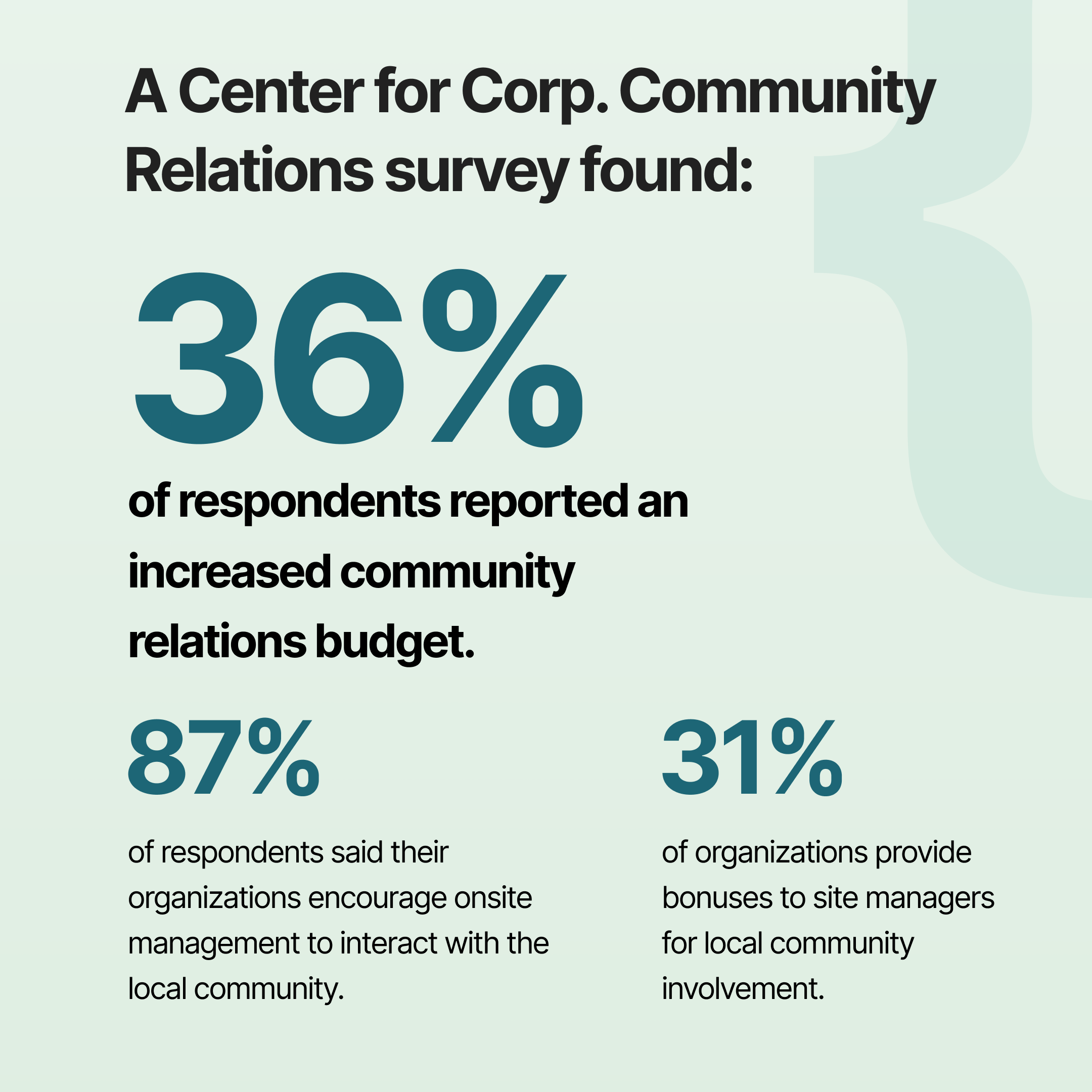 [INFOGRAPHIC] Survey by the Center for Corporate Community Relations (Boston College) found business leader support increasing | Profi | Community business model strategy