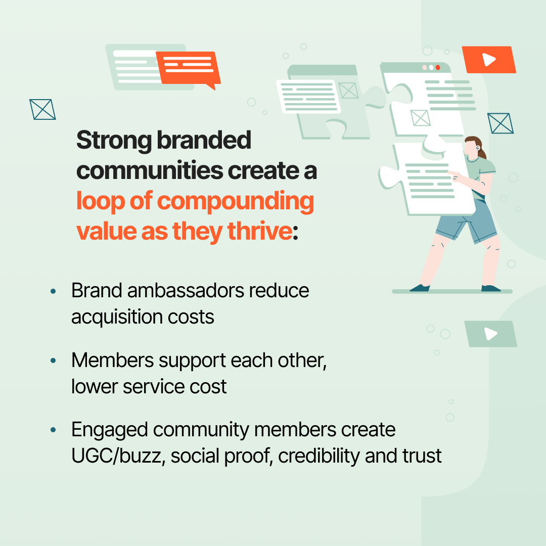 Strong branded communities create a loop of compounding value as they thrive | Profi | community business model strategy