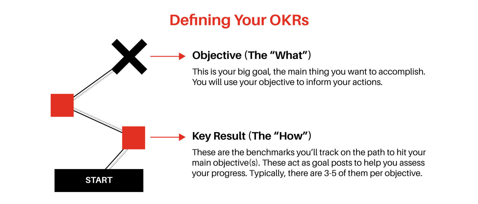 OKR definition example