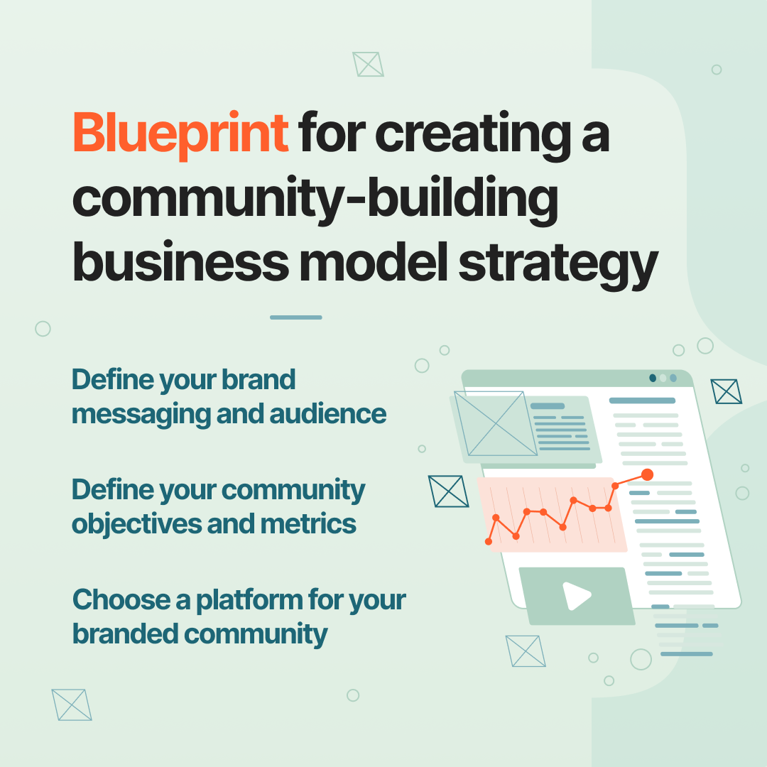 Blueprint for creating a community-building business model strategy | Profi | Community business as competitive advantage