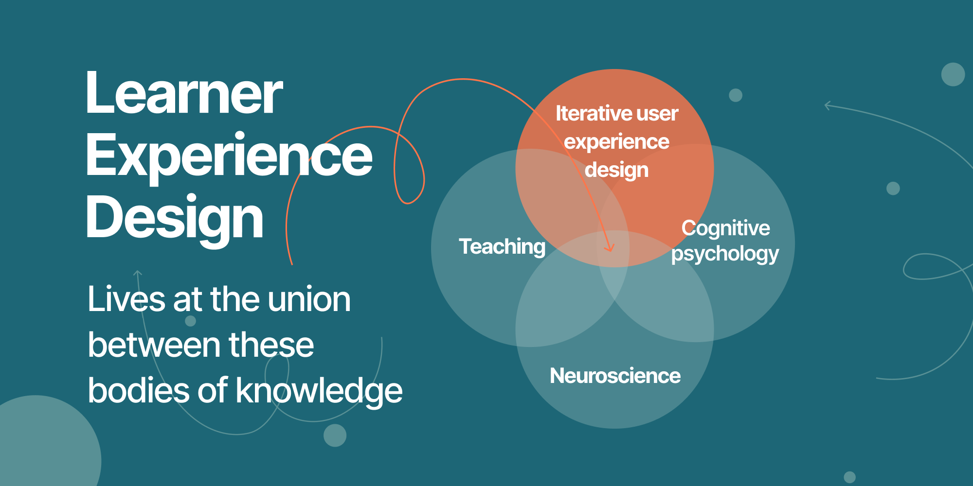 Learner experience design lives at the union of these 4 bodies of knowledge   Profi L&D platform