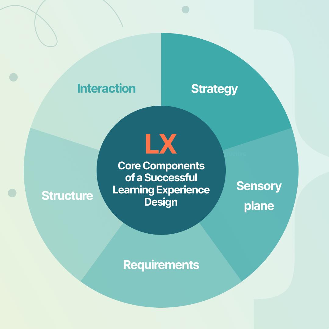 The 5 core components of a successful LxD   Profi L&D platform