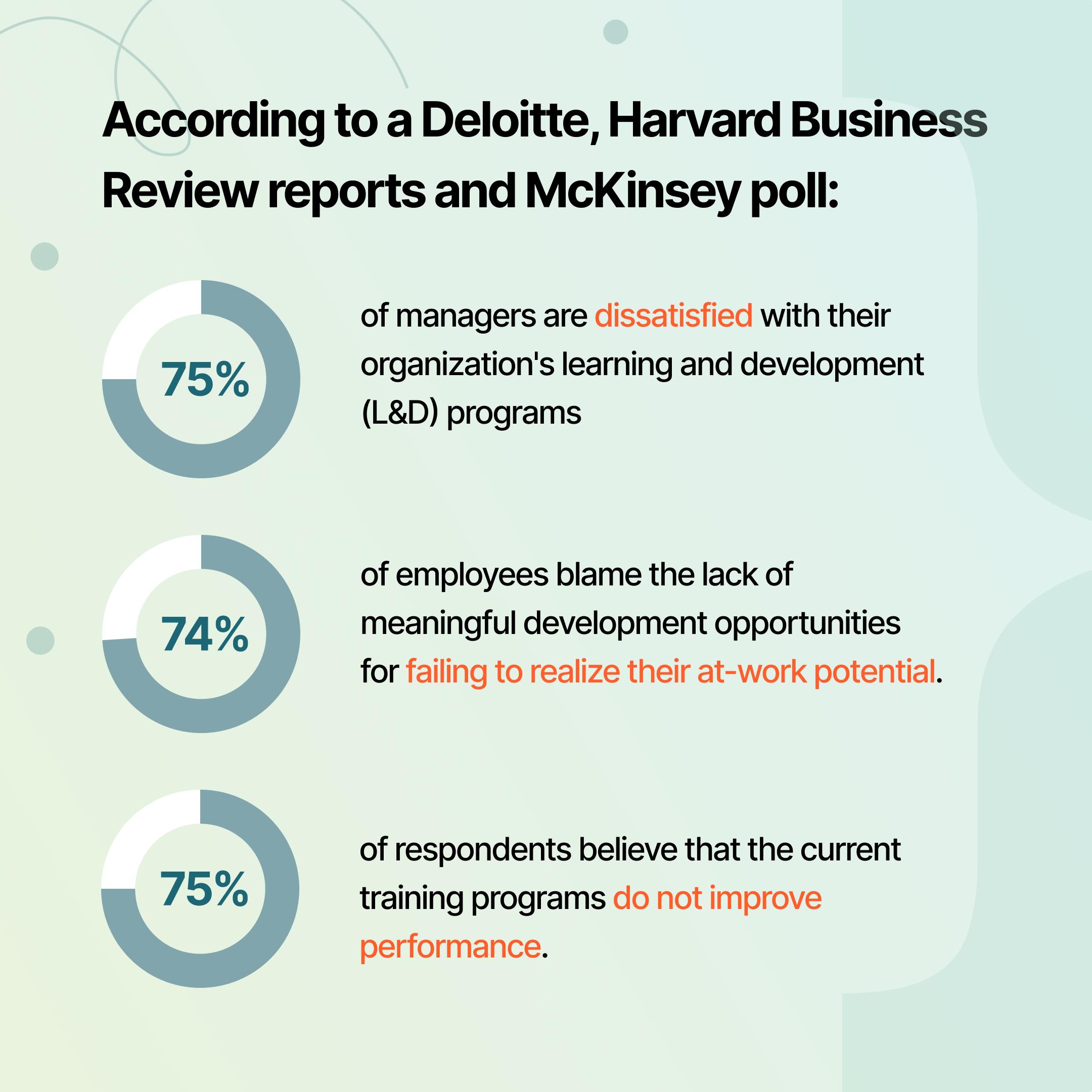 [INFOGRAPHIC] on current failings of L&D programs by Deloitte, HBR and McKinsey   Profi L&D platform