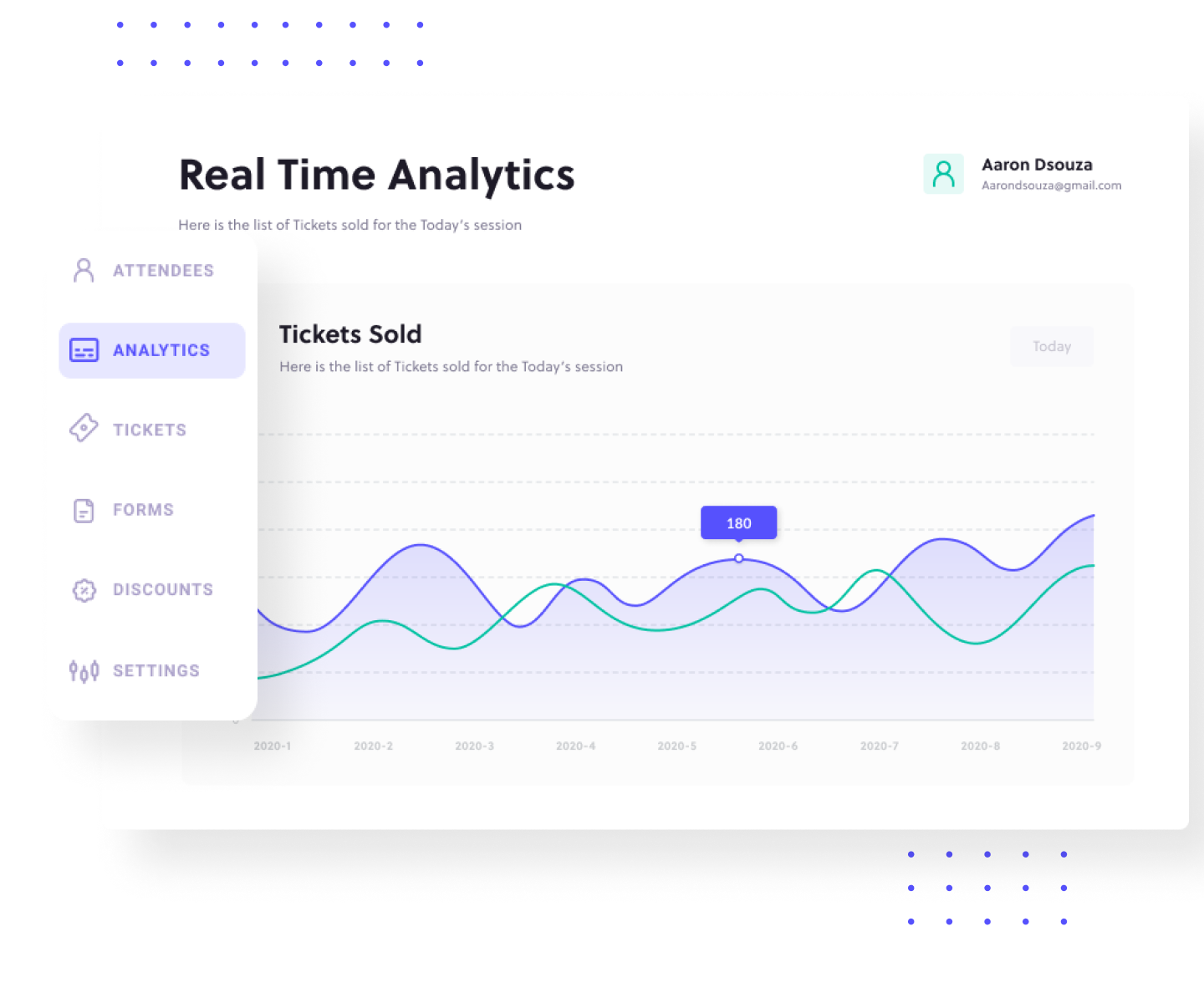 Analytics dashboard showing the real-time data of the number of tickets sold each day for the event.