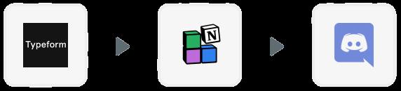 Automatisation de CRM avec les outils : TypeForm, Notion et Discord