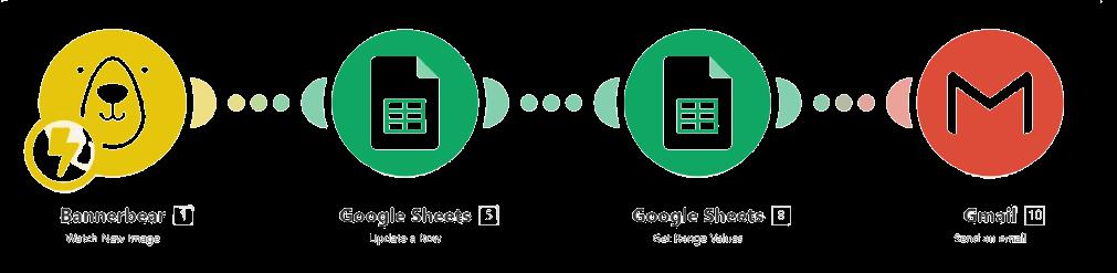 Schéma pour Integromat : envoyer le diplôme à un utilisateur