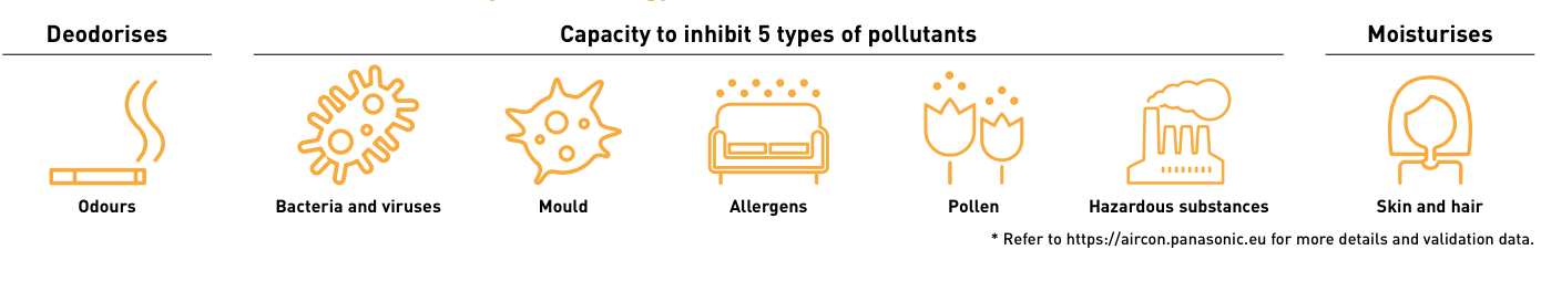 infographic depicting various pollutants that air conditiong helps with