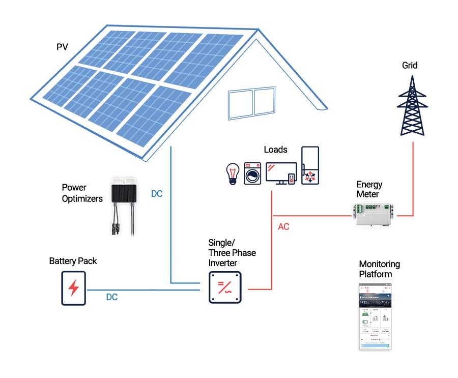 A diagram of an electric battery system