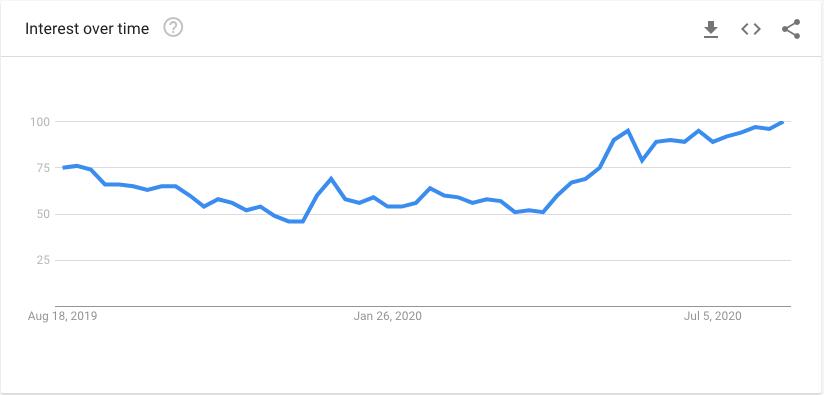 hiking trend