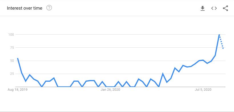 paddling trend