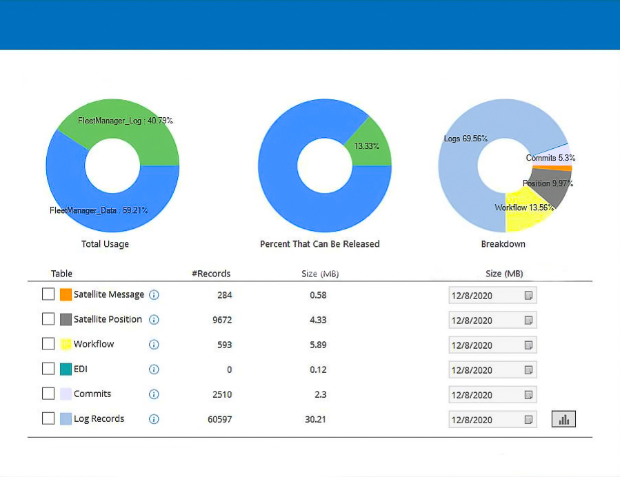 Trans Plus dashboard for managing their database
