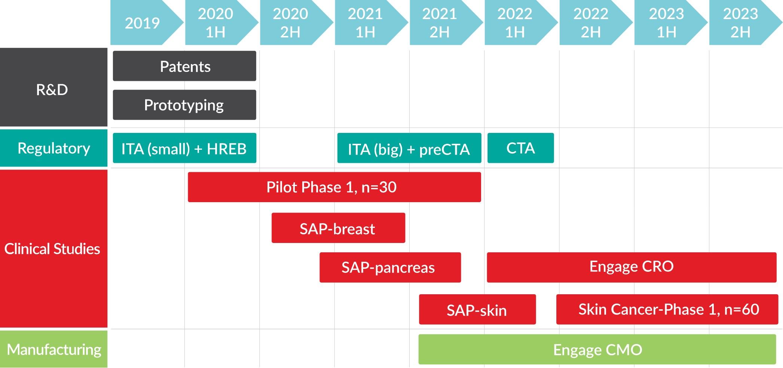 Clinical Milestones
