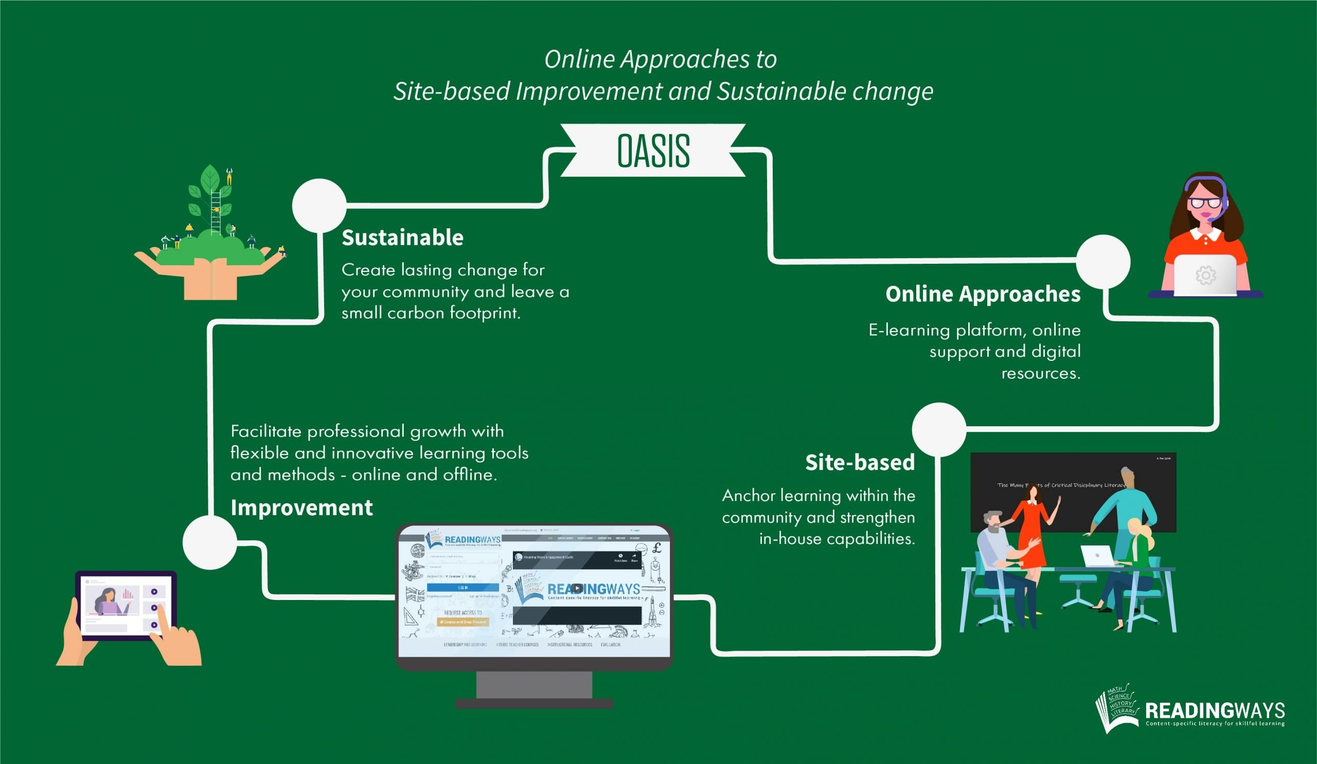 Online Approaches to Site-based improvements and sustainable change