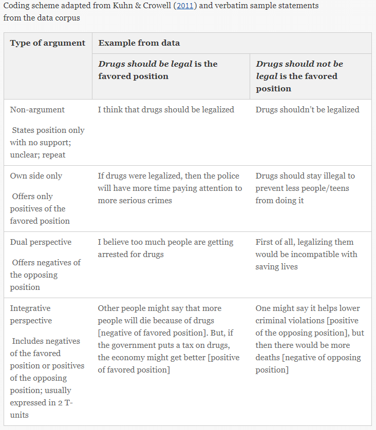 Sample statements from data corpus