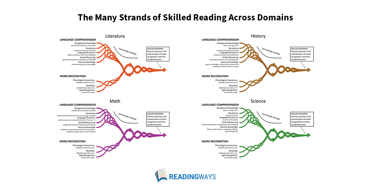 What can the simple view of reading teach us about disciplinary literacy?