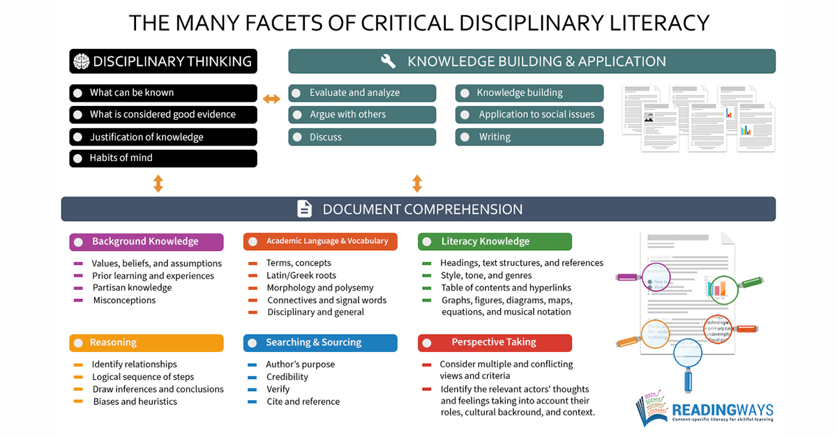 The Many Facets of Critical Disciplinary Literacy