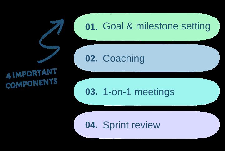 Agile Development Sprint 4 components