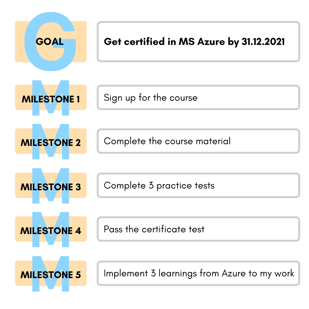 goal milestones