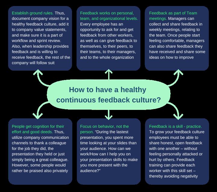 healthy continuous feedback