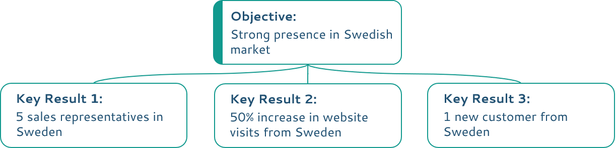 Strong presence in Swedish OKR example