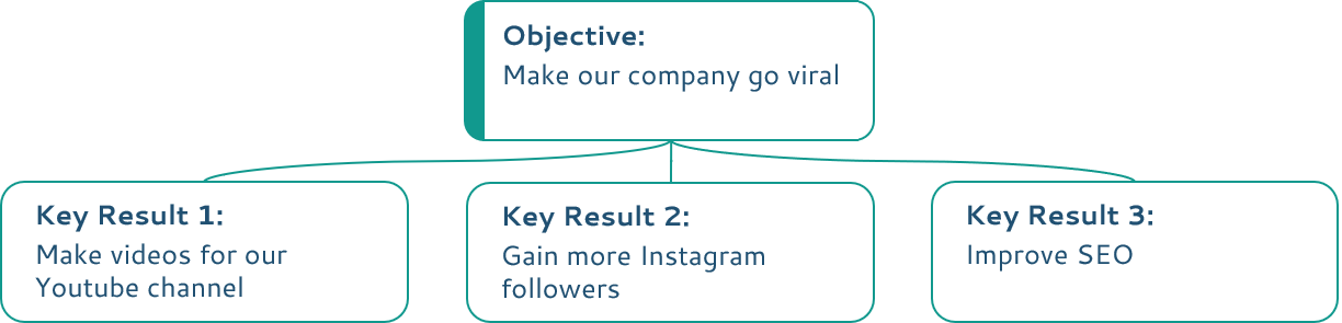 Make our company go viral OKR example (before)