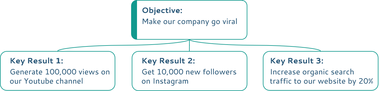 Make our company go vital OKR example (after)
