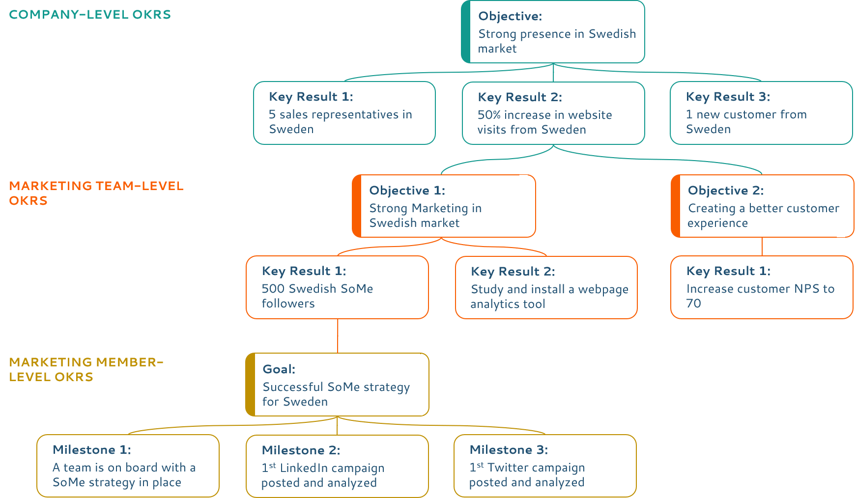 Company, Team, and Employee-level OKRs example