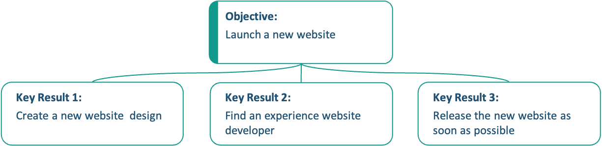 how to write key results