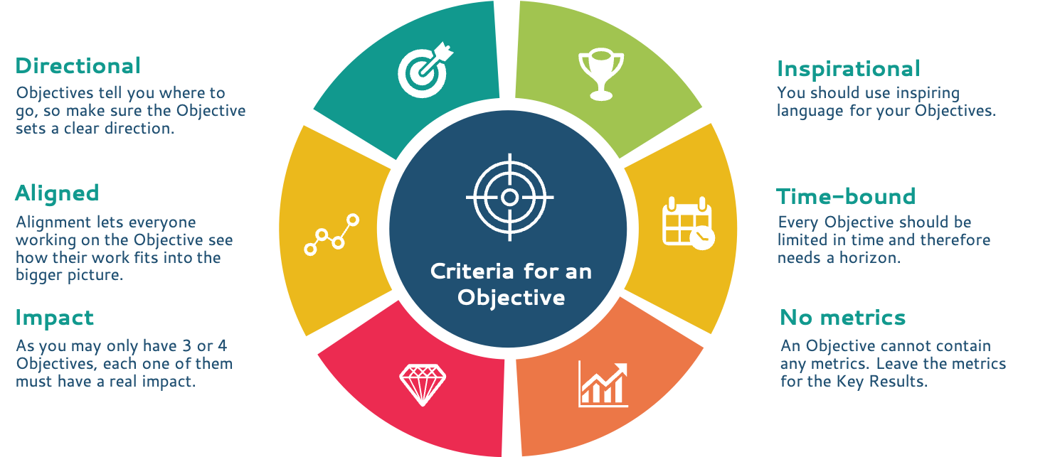 how to pick the right objectives