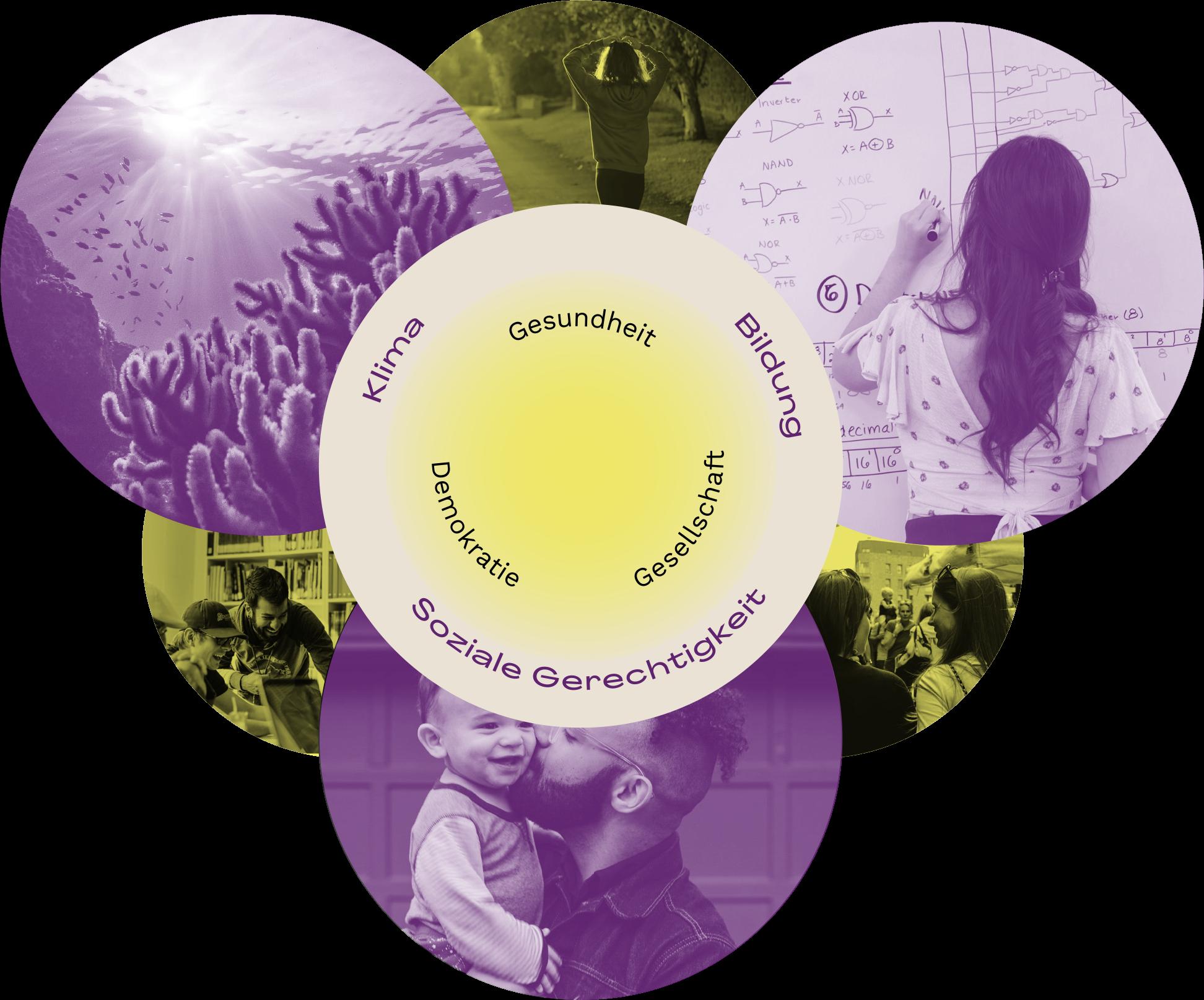 Themen: Bildung, Soziale Gerechtigkeit, Klima, Gesundheit, Demokratie, Gesellschaft