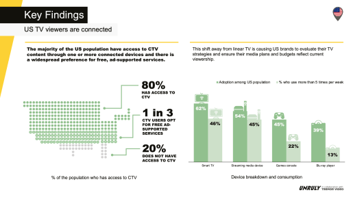 US CTV devices adoption and frequency of usage