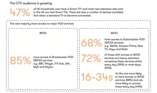 UK CTV audience split between BVOD & SVOD
