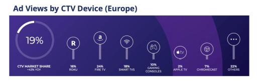 Ad views by CTV devices in Europe, with split per device or set up box