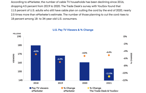 US Pay TV evolution by number of viewers and % of change