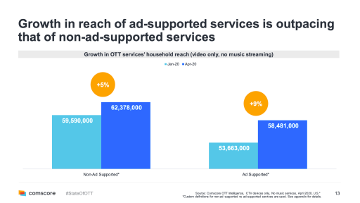 Ad supported services growth in the US, compared to non-ad supported (SVOD)