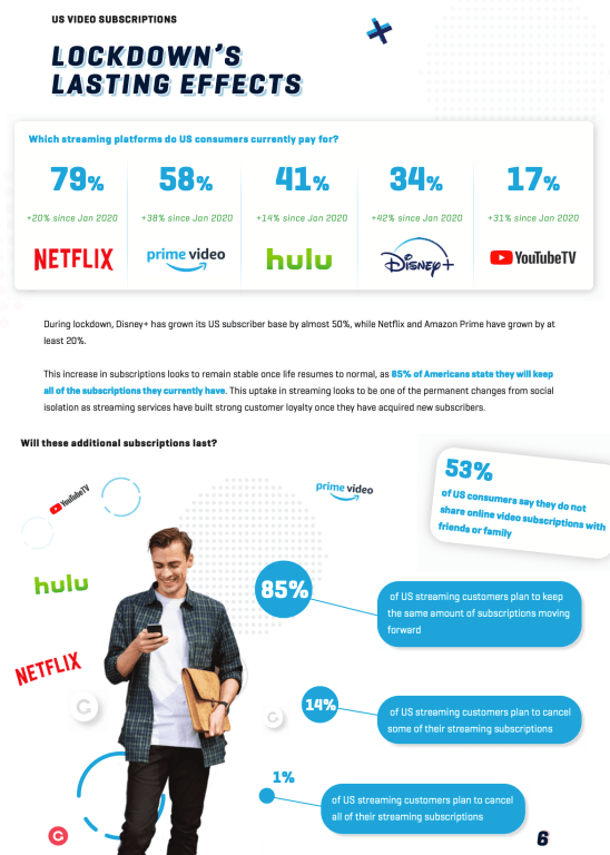 Infographic showing growth dynamics per streaming service, user retention or habits toward CTV video consumption
