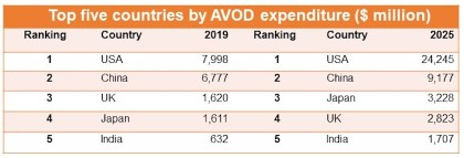 Ranking table describing AVOD ad expenditure comparing 2019 to ad spent projected in 2025, for the top 5 countries