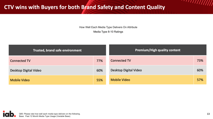 Media rating table per devices, showing CTV as the leading media investment destination for brand safety and content quality