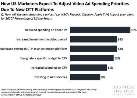 Media ad investment priorities following the pandemic and the rise of CTV