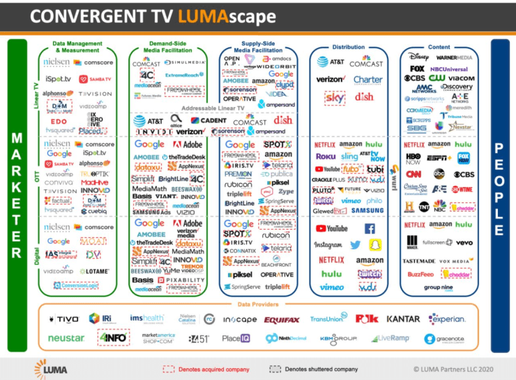 Convergent TV ecosystem map, showing key players per category: data management & measurement, demand-side facilitation, Supply-side facilitation (including Publica), Distribution and Content
